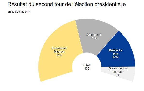 Presidente electo de Francia renuncia a liderazgo de su movimiento